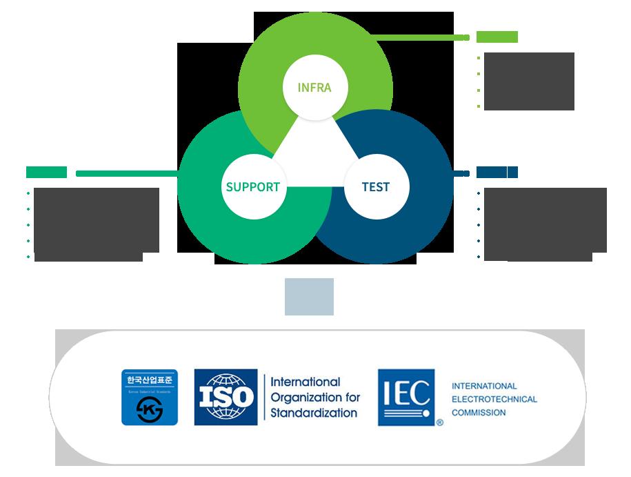 신뢰성평가 시스템 구축을 통해 탄소복합소재 및 부품 시험/평가/인증 및 표준화 개발 기업지원 서비스