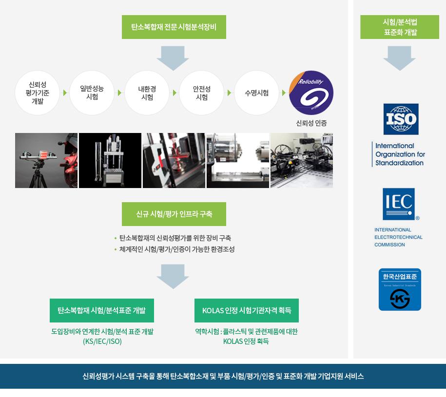탄소복합소재 및 부품의 신뢰성평가 및 표준화 지원